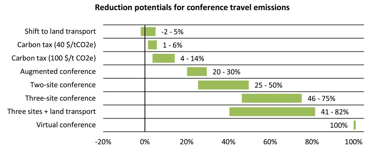 Emission reduction potentials for conference travel
